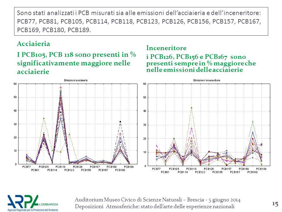 Sono stati analizzati i PCB misurati sia alle emissioni dell'acciaieria e dell'inceneritore: PCB77, PCB81, PCB105, PCB114, PCB118, PCB123, PCB126, PCB156, PCB157, PCB167, PCB169, PCB180, PCB189.