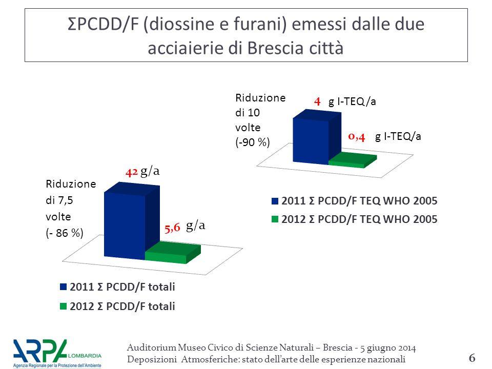 ΣPCDD/F (diossine e furani) emessi dalle due acciaierie di Brescia città