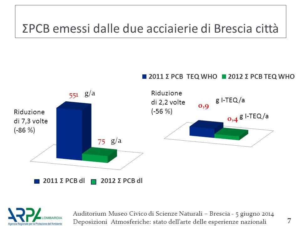 ΣPCB emessi dalle due acciaierie di Brescia città