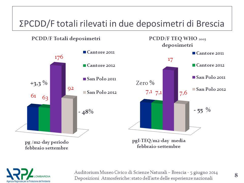 ΣPCDD/F totali rilevati in due deposimetri di Brescia
