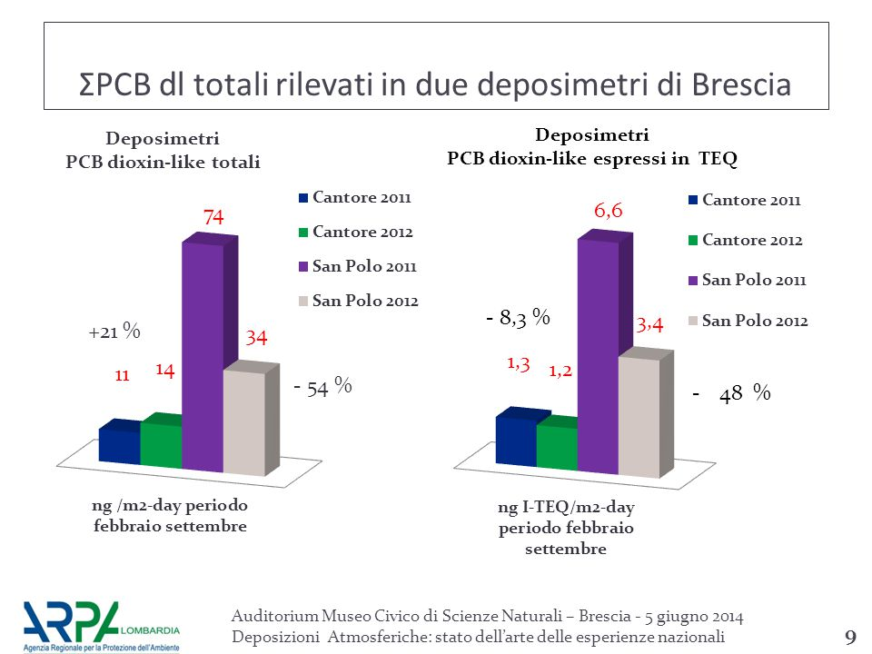 ΣPCB dl totali rilevati in due deposimetri di Brescia