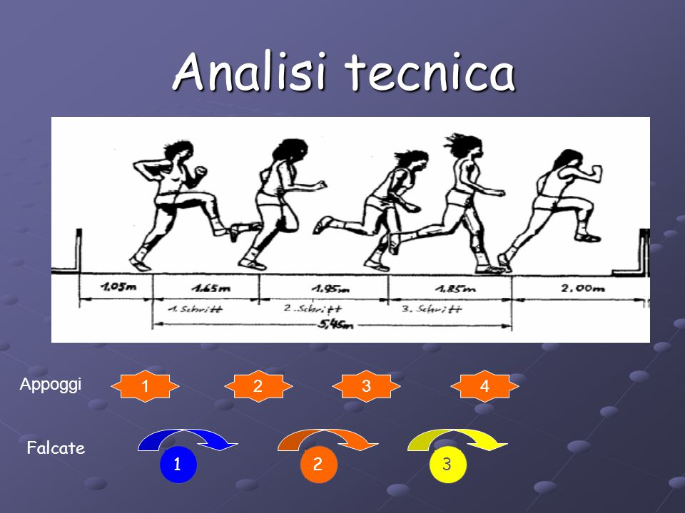 Analisi tecnica Appoggi 1 2 3 4 1 2 3 Falcate