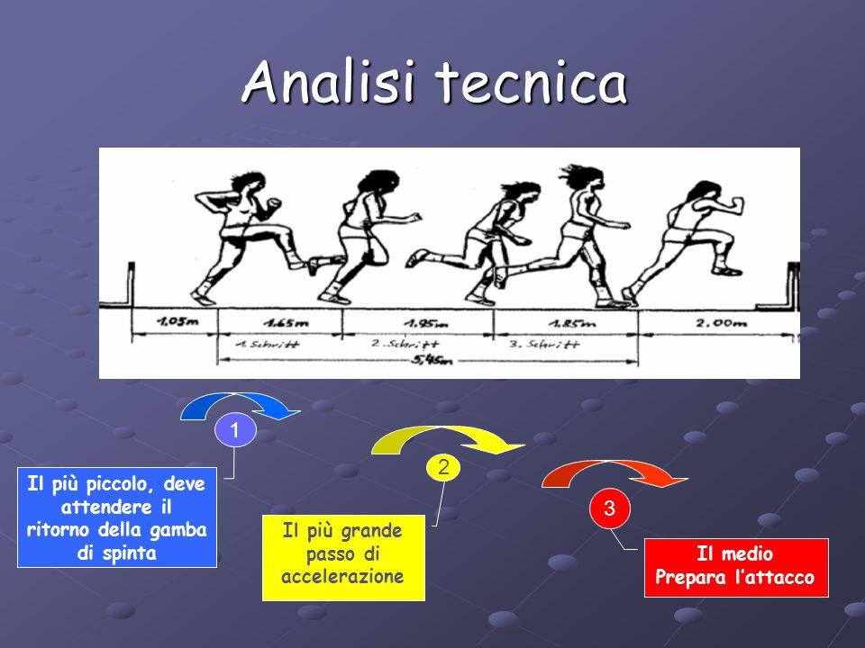 Analisi tecnica 1. 2. Il più piccolo, deve attendere il ritorno della gamba di spinta. 3. Il più grande.