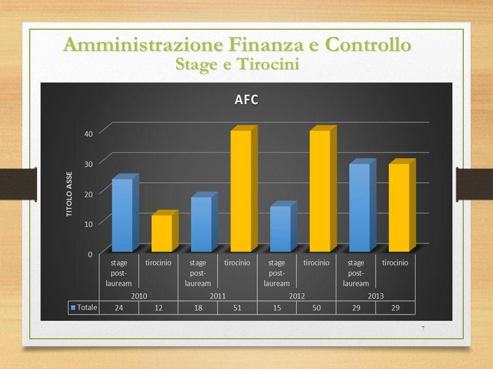 Amministrazione Finanza e Controllo Stage e Tirocini