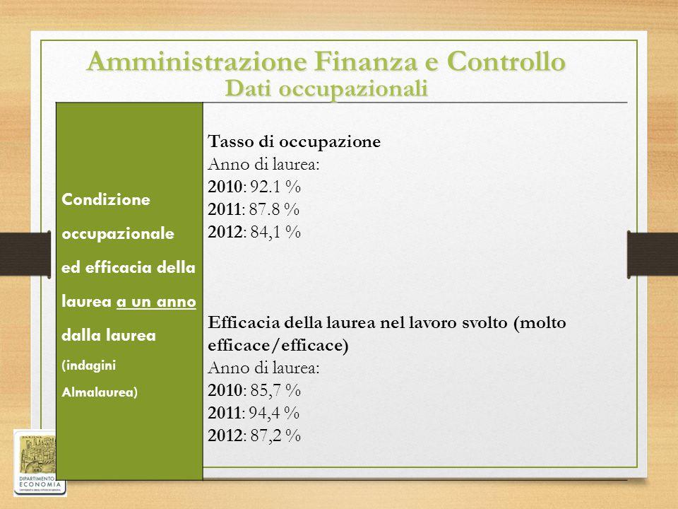 Amministrazione Finanza e Controllo Dati occupazionali