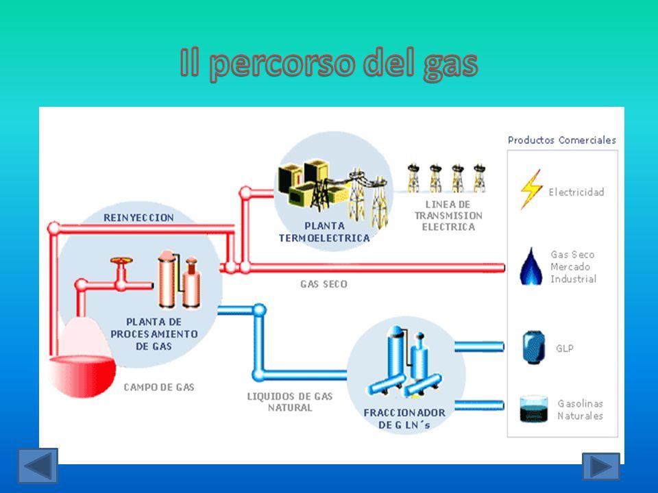 Il percorso del gas