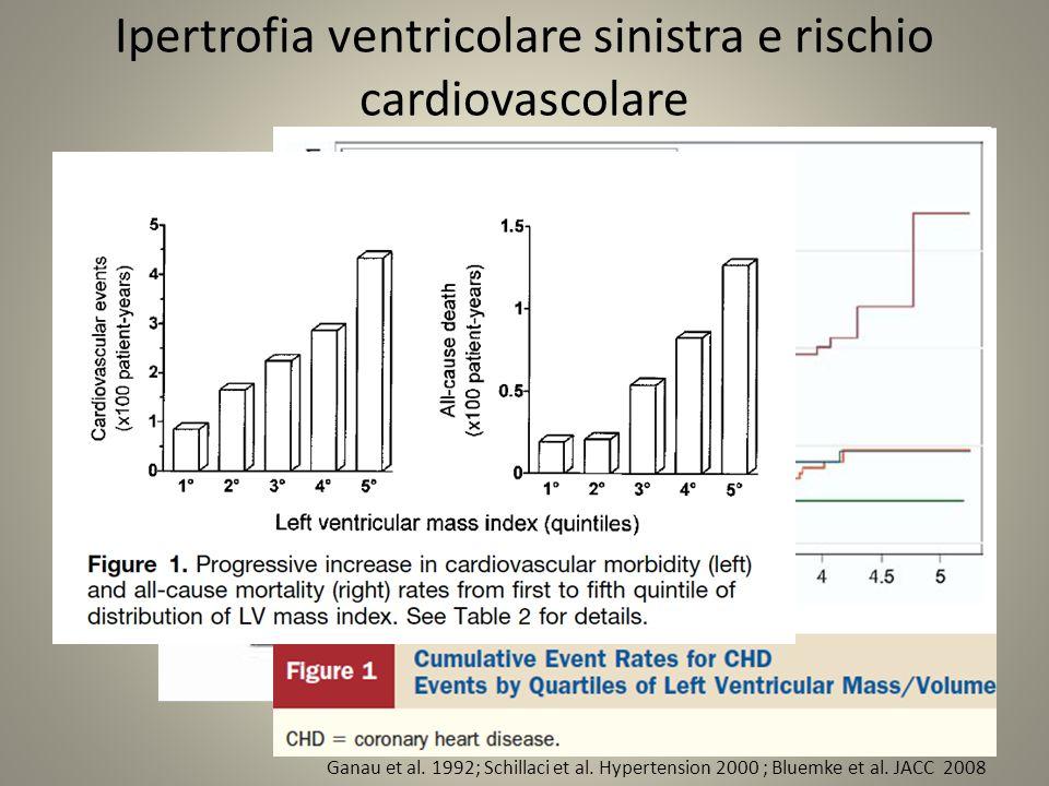 Ipertrofia ventricolare sinistra e rischio cardiovascolare