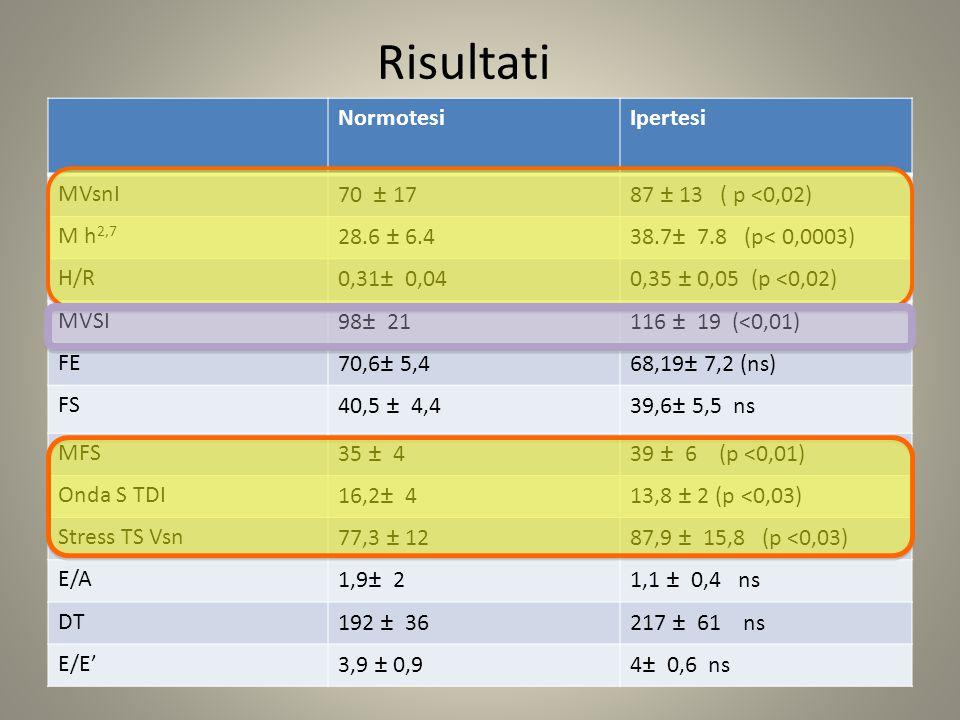 Risultati Normotesi Ipertesi MVsnI 70 ± 17 87 ± 13 ( p <0,02)