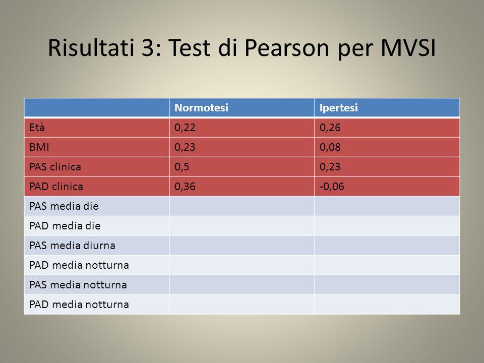 Risultati 3: Test di Pearson per MVSI