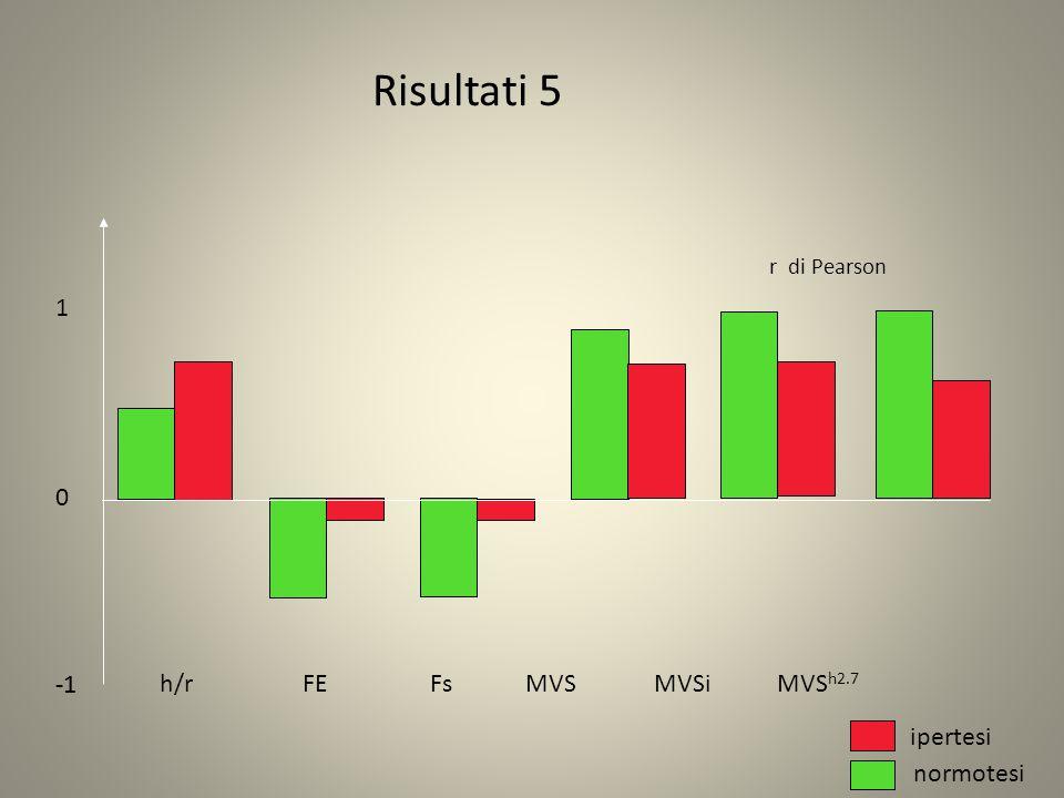 Risultati 5 1 -1 -1 h/r FE Fs MVS MVSi MVSh2.7 ipertesi normotesi