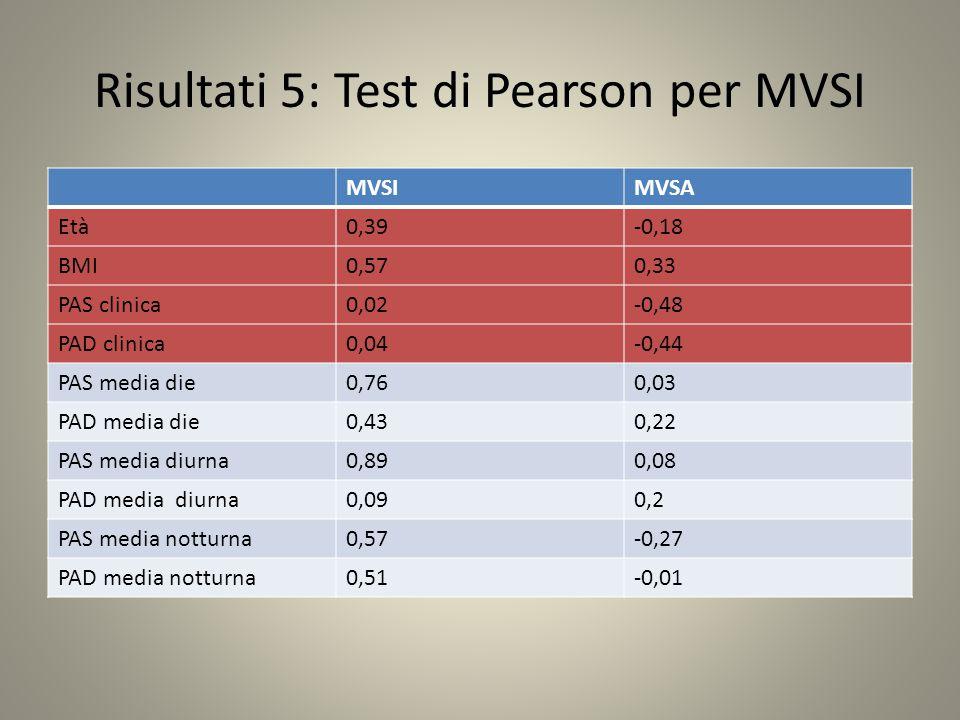 Risultati 5: Test di Pearson per MVSI