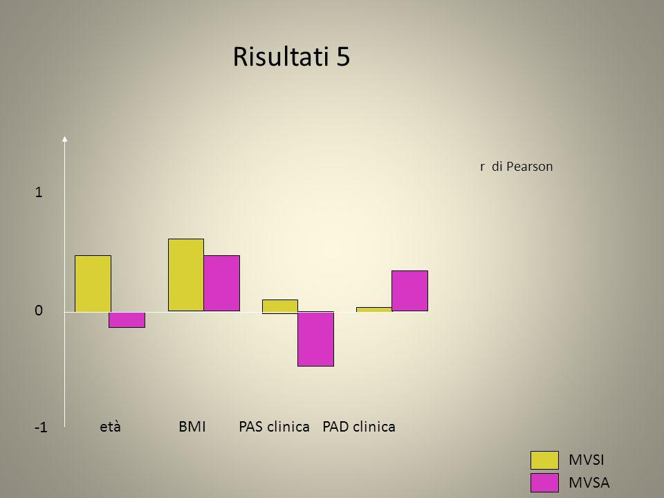 Risultati 5 1 -1 -1 età BMI PAS clinica PAD clinica MVSI MVSA