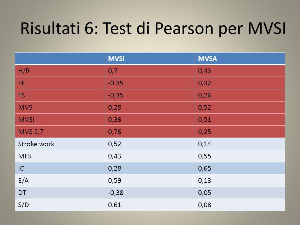 Risultati 6: Test di Pearson per MVSI