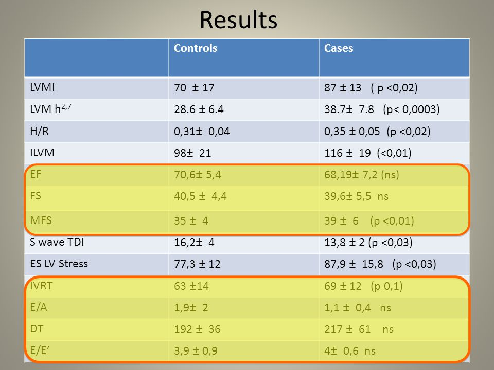 Results Controls Cases LVMI 70 ± 17 87 ± 13 ( p <0,02) LVM h2,7