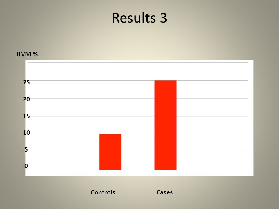 Results 3 25 20 15 10 5 ILVM % Controls Cases
