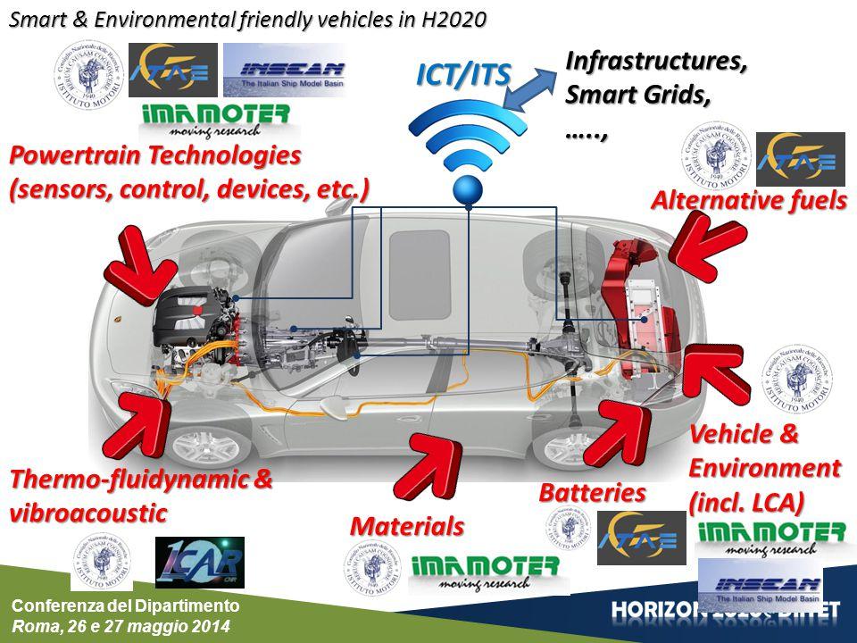 ICT/ITS Infrastructures, Smart Grids, ….., Powertrain Technologies