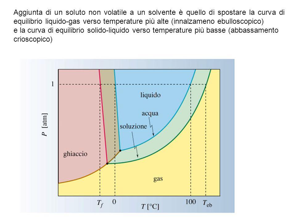 Aggiunta di un soluto non volatile a un solvente è quello di spostare la curva di equilibrio liquido-gas verso temperature più alte (innalzameno ebulloscopico)