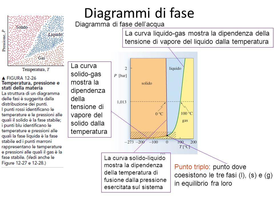 Diagrammi di fase Diagramma di fase dell'acqua
