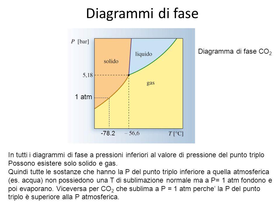 Diagrammi di fase Diagramma di fase CO2 1 atm