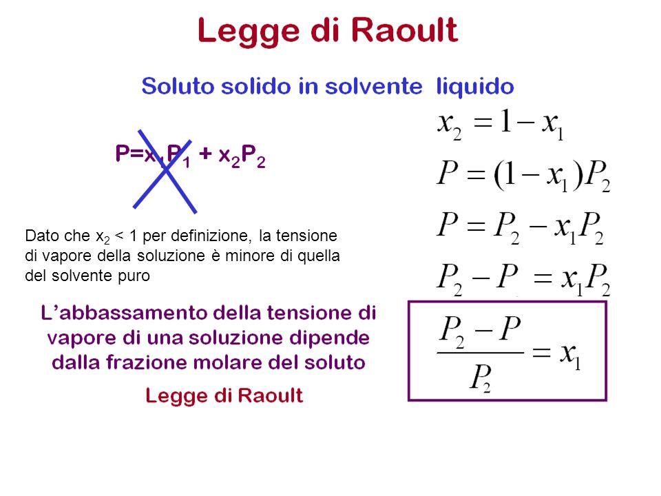 Dato che x2 < 1 per definizione, la tensione di vapore della soluzione è minore di quella del solvente puro