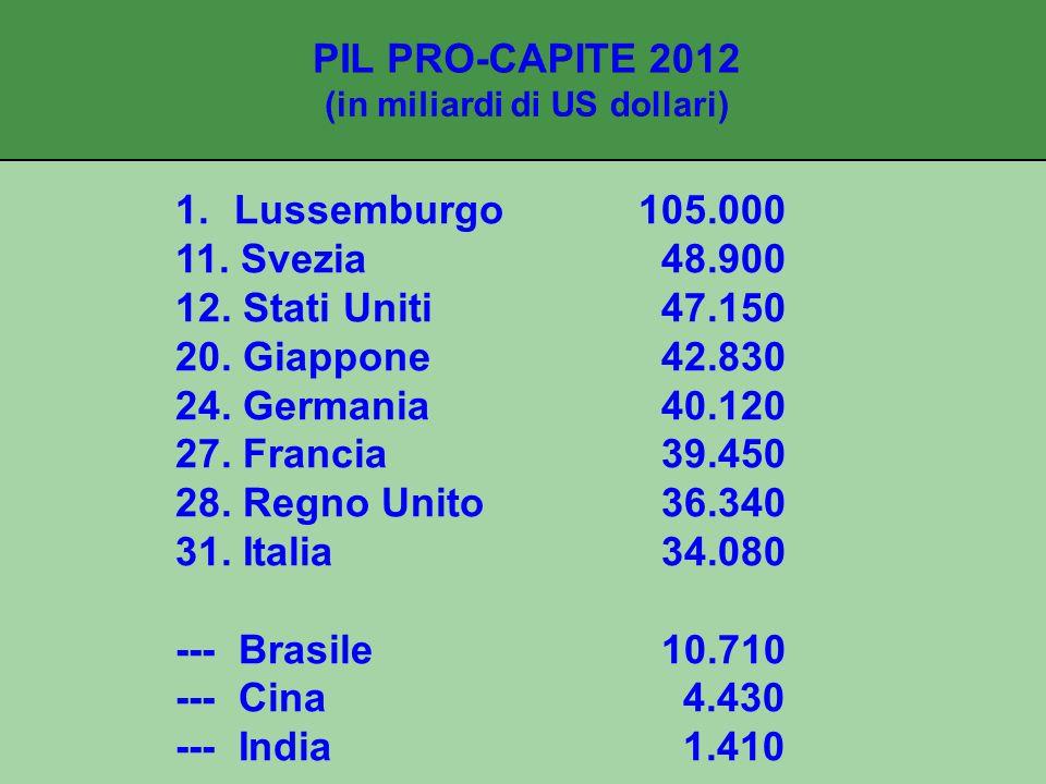 PIL PRO-CAPITE 2012 (in miliardi di US dollari)