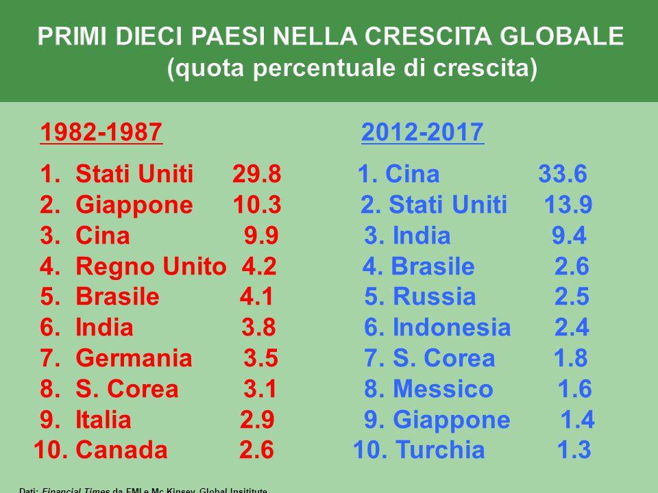 PRIMI DIECI PAESI NELLA CRESCITA GLOBALE (quota percentuale di crescita)