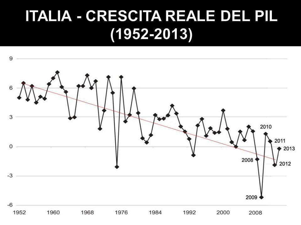 ITALIA - CRESCITA REALE DEL PIL (1952-2013)