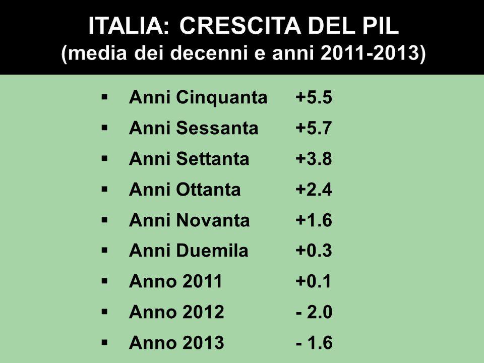 ITALIA: CRESCITA DEL PIL (media dei decenni e anni 2011-2013)