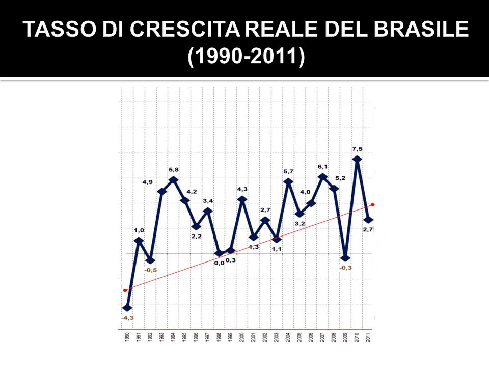 TASSO DI CRESCITA REALE DEL BRASILE (1990-2011)