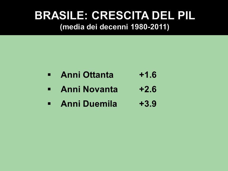 BRASILE: CRESCITA DEL PIL (media dei decenni 1980-2011)