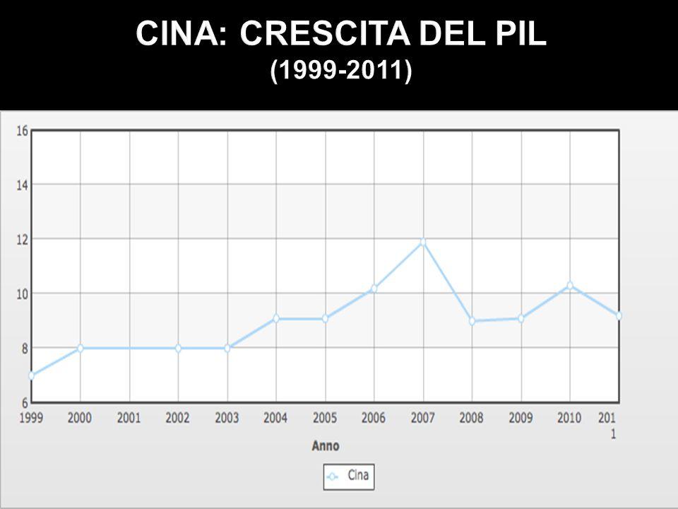 CINA: CRESCITA DEL PIL (1999-2011)