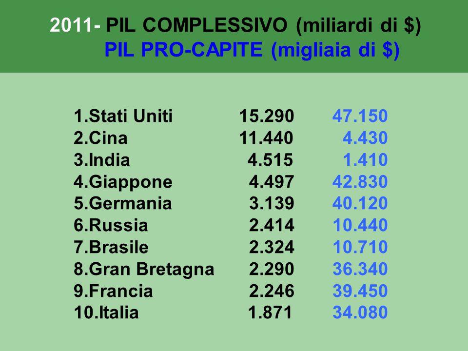 2011- PIL COMPLESSIVO (miliardi di $) PIL PRO-CAPITE (migliaia di $)