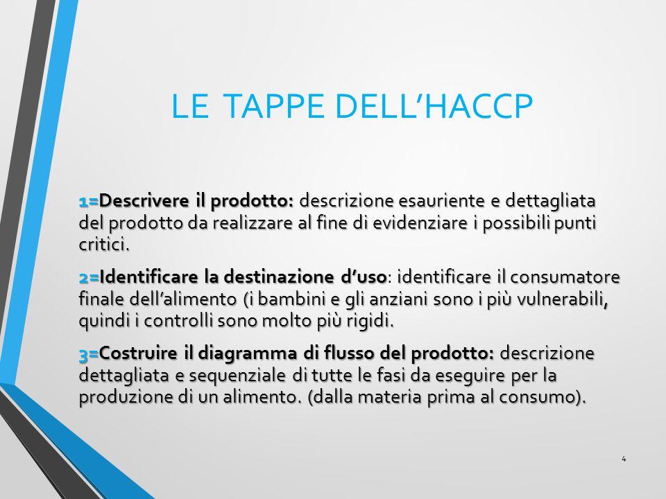 LE TAPPE DELL'HACCP
