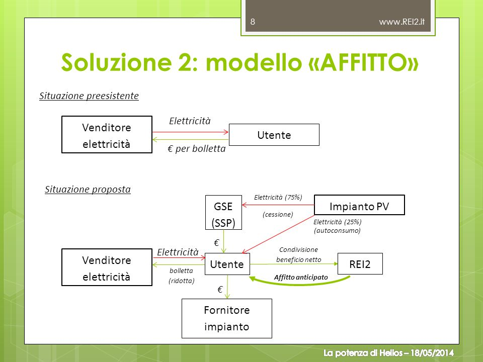 Soluzione 2: modello «AFFITTO»