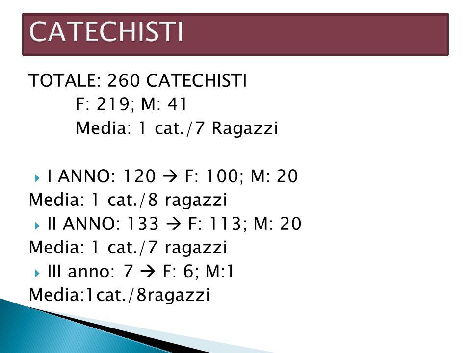 CATECHISTI TOTALE: 260 CATECHISTI F: 219; M: 41