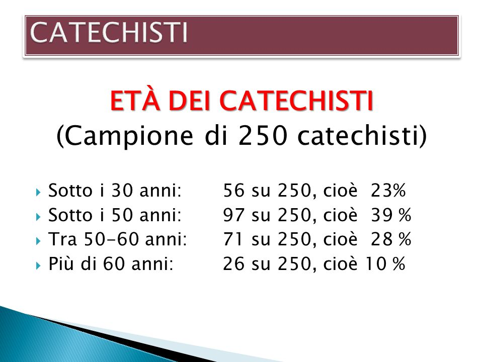 (Campione di 250 catechisti)