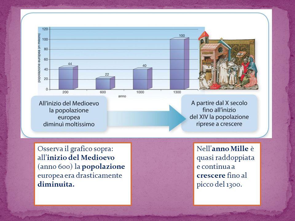 Osserva il grafico sopra: all'inizio del Medioevo (anno 600) la popolazione europea era drasticamente diminuita.