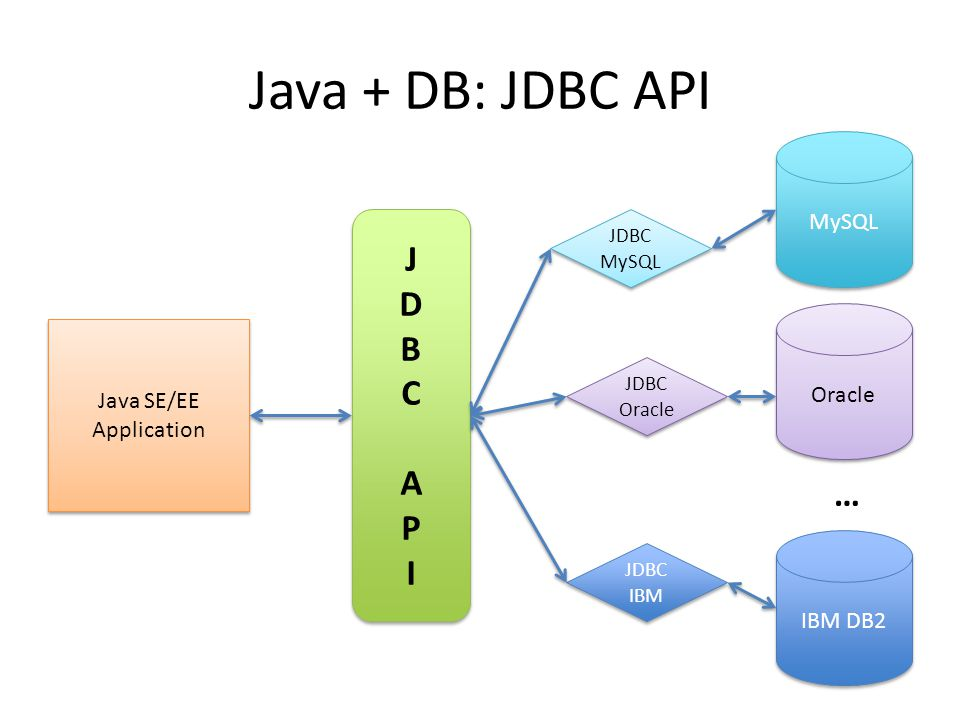 Java + DB: JDBC API J D B C A P I … MySQL Oracle Java SE/EE