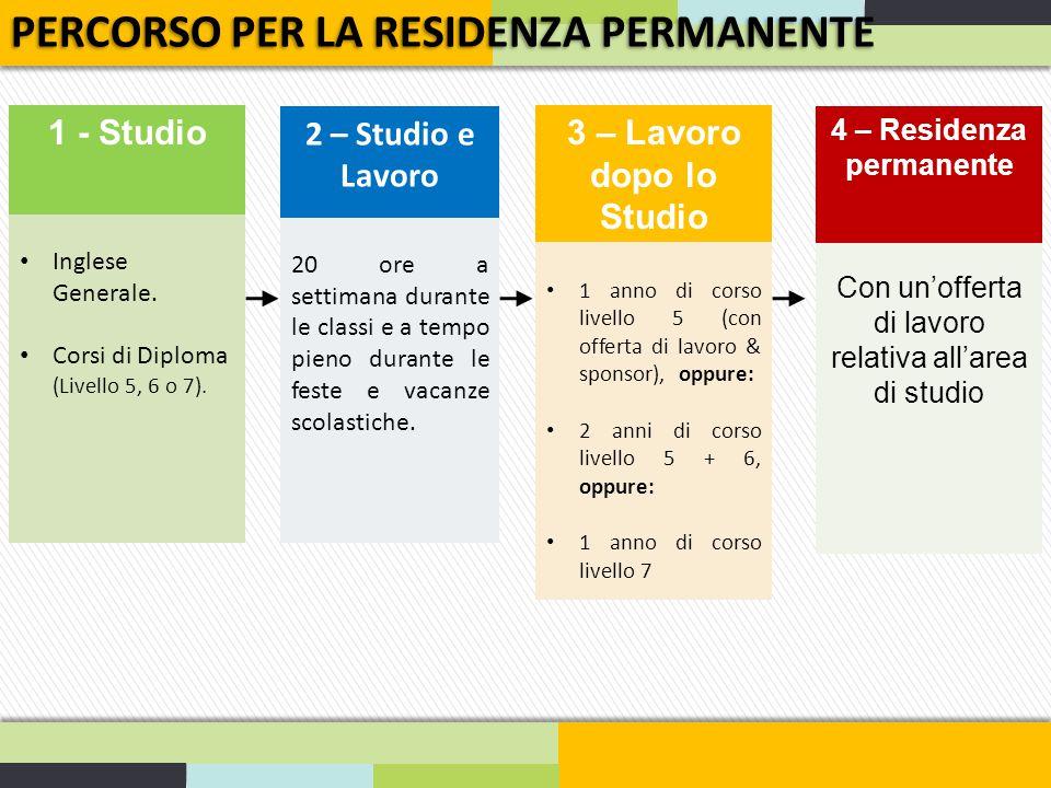 4 – Residenza permanente