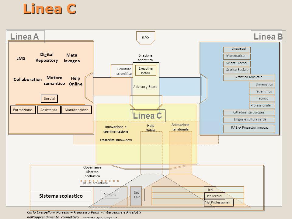Innovazione e sperimentazione Animazione territoriale