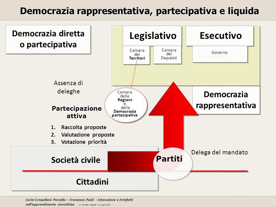 Legislativo Esecutivo