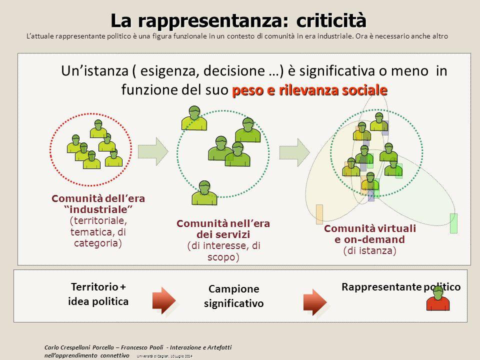 La rappresentanza: criticità