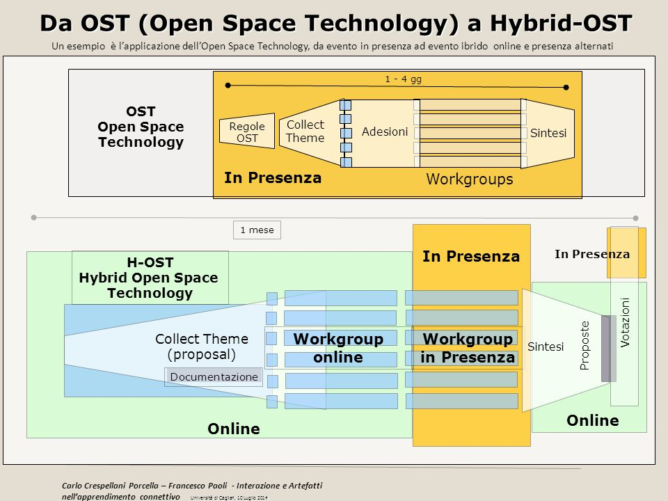 Da OST (Open Space Technology) a Hybrid-OST