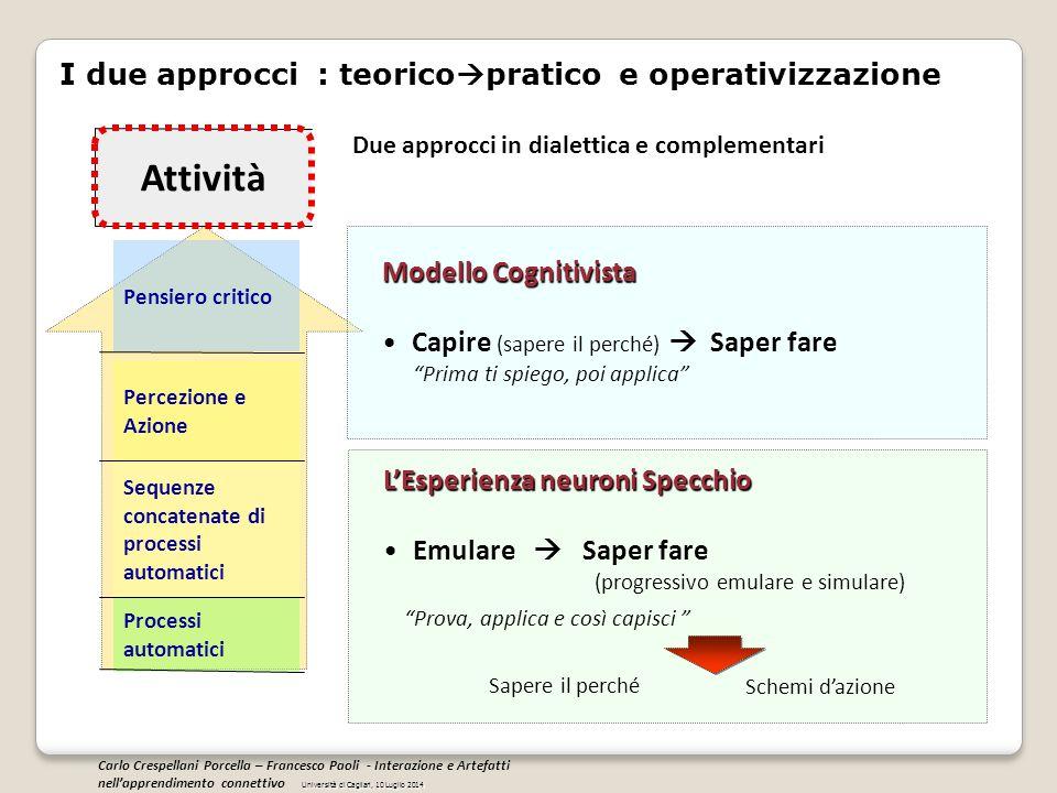 Attività I due approcci : teoricopratico e operativizzazione