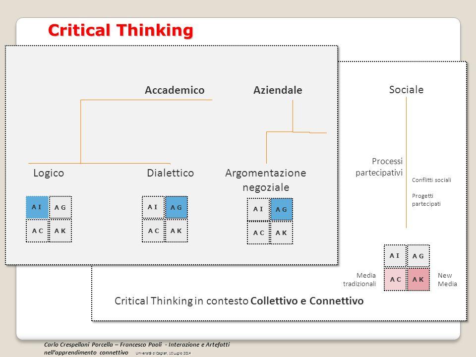 Critical Thinking Accademico Aziendale Sociale Logico Dialettico