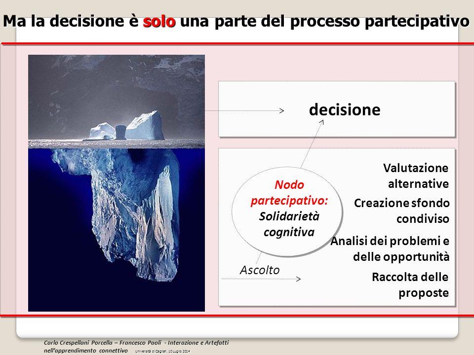 decisione Ma la decisione è solo una parte del processo partecipativo