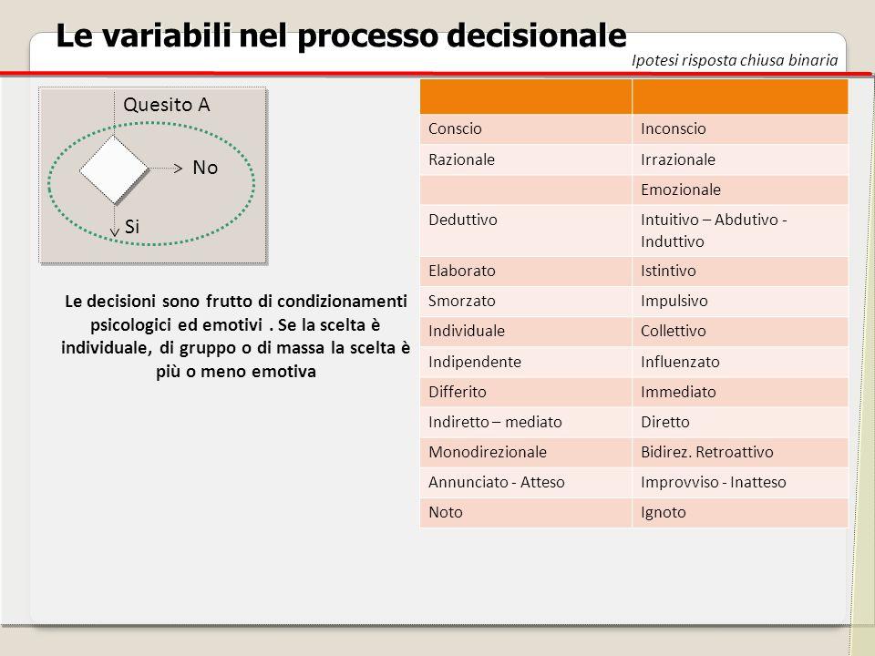 Le variabili nel processo decisionale