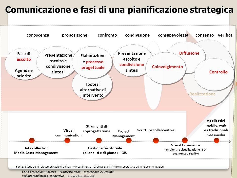 Comunicazione e fasi di una pianificazione strategica