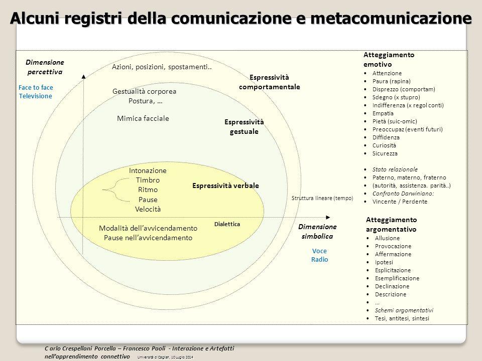 Alcuni registri della comunicazione e metacomunicazione