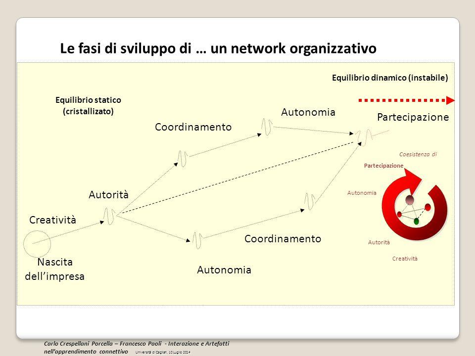 Le fasi di sviluppo di … un network organizzativo